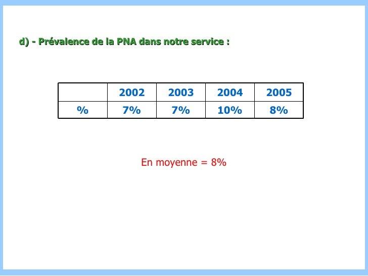 d) - Prévalence de la PNA dans notre service : En moyenne = 8% 8% 10% 7% 7% % 2005 2004 2003 2002