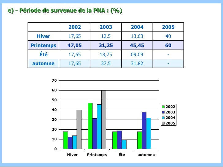 e) - Période de survenue de la PNA : (%) - 31,82 37,5 17,65 automne - 09,09 18,75 17,65 Été 60 45,45 31,25 47,05 Printemps...