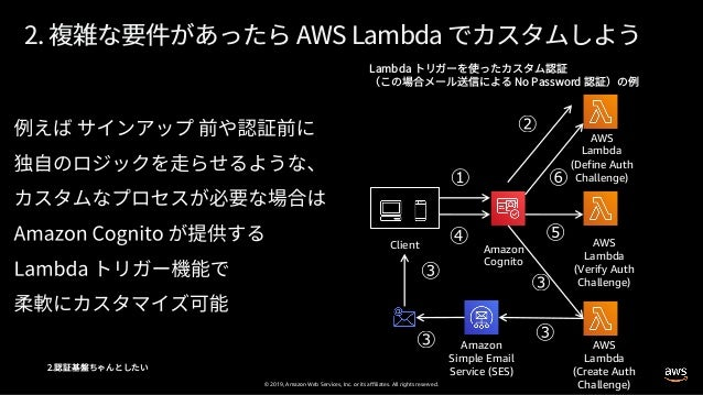 © 2019, Amazon Web Services, Inc. or its affiliates. All rights reserved. Client Amazon Cognito AWS Lambda (Define Auth Ch...