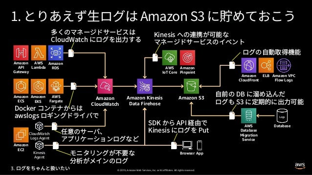 © 2019, Amazon Web Services, Inc. or its affiliates. All rights reserved. Amazon CloudWatch Amazon S3Amazon Kinesis Data F...