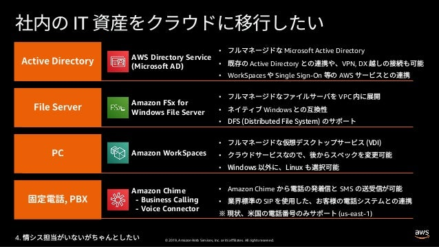 © 2019, Amazon Web Services, Inc. or its affiliates. All rights reserved. IT AWS Directory Service (Microsoft AD) Amazon F...