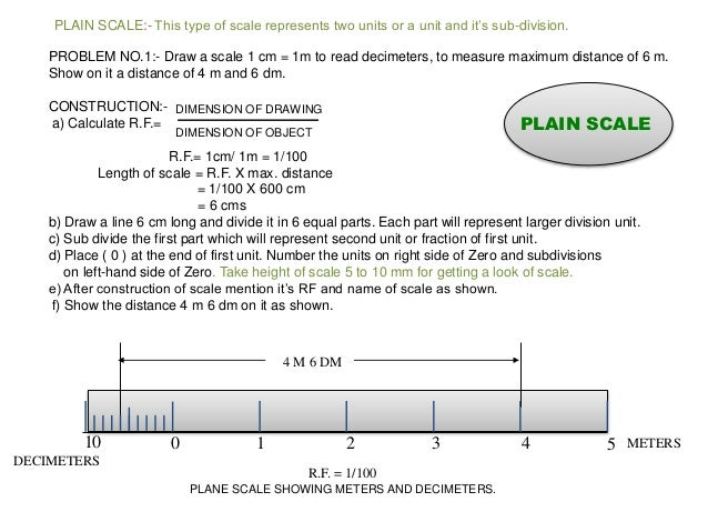 I eg u1 scale for How to read blueprint measurements