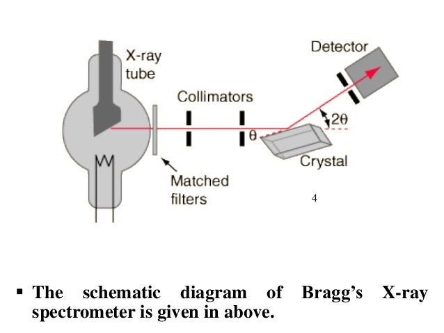 btech-sem-i-engineering-physics-u-iv-chapter-2xrays-13-638 X Ray Diffraction Schematic Diagram on faux hkust 1, working principle,