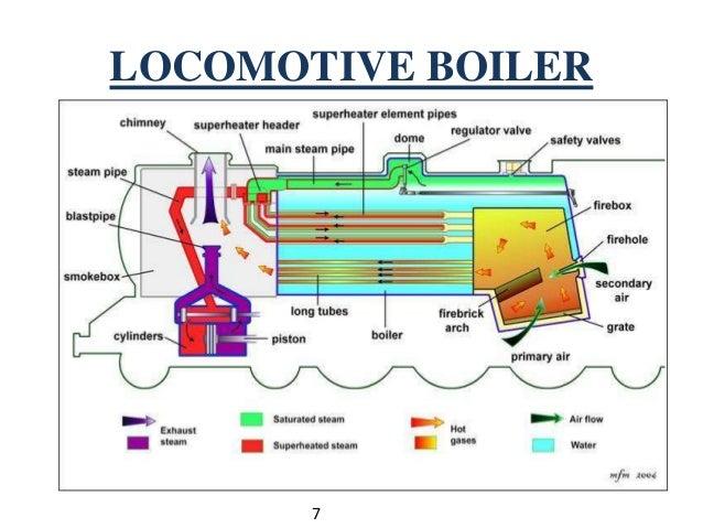 Different components of diesel oil boiler Homework Help ...