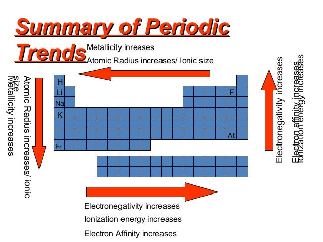 Bmicrobiology and biotechnology and biochemistry ii inorganic ch 29 summary of periodic table trends moving left right atomic radius decreases ionization energy increases electronegativity urtaz