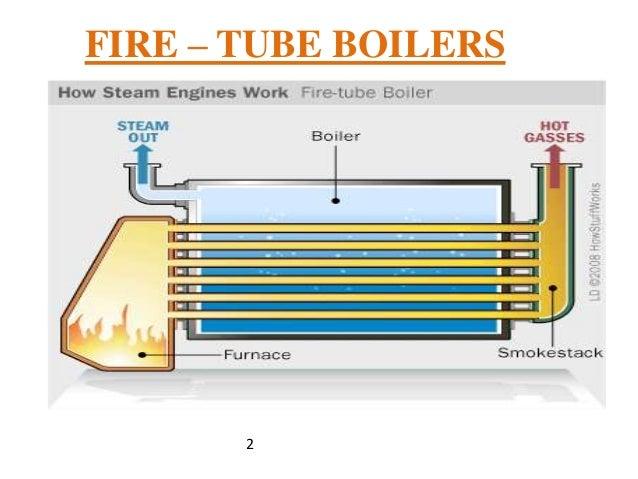 Fire Tube Boiler ~ B tech i eme u steam boilers