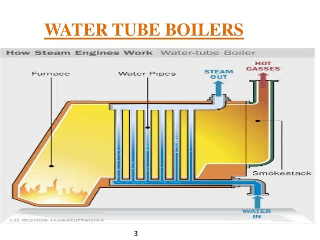 Image Result For Water Tube Boiler Operation Animation
