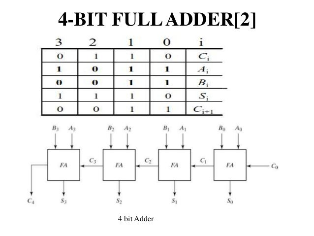 Multiplexerandmultiplexing together with HCTS85MS additionally Any besides Logic Diagram Of 2 Bit  parator likewise Bsc Csiiu14 Digital Logic Circuits Digital  ponent. on magnitude comparator circuit diagram 10