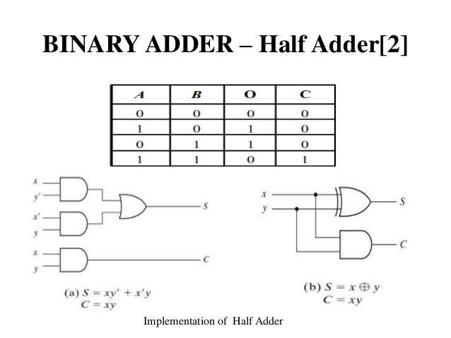bsc-csiiu14-digital-logic-circuits-digital-component-9-638  Bit Magnitude Comparator Logic Diagram on 4-bit comparator, 1 bit comparator, 16 bit comparator,