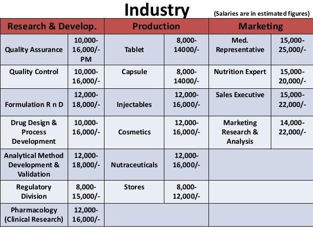 Pharmacy A Career Path