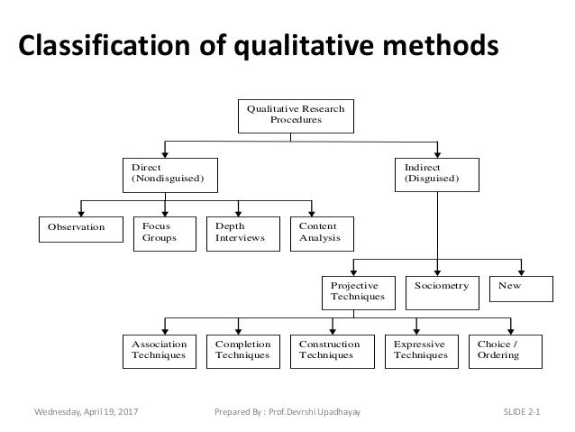 methods of qualitative of data collection Qualitative and quantitative methods data are usually collected through qualitative and quantitative methods 1 qualitative approaches aim to address the 'how' and 'why' of a program and tend to use unstructured methods of data collection to fully explore the topic.