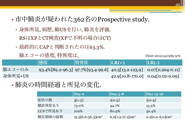 US所見                 Day 0        Day 5-8      Day 13-16        43     Air bronchogram      86.7%        75.4%        71.2...