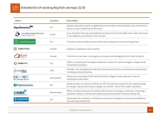 20CHAPPUIS HALDER & CO. Detailed list of existing RegTech startups (1/3) Name Location Description UK Detects disruptive e...