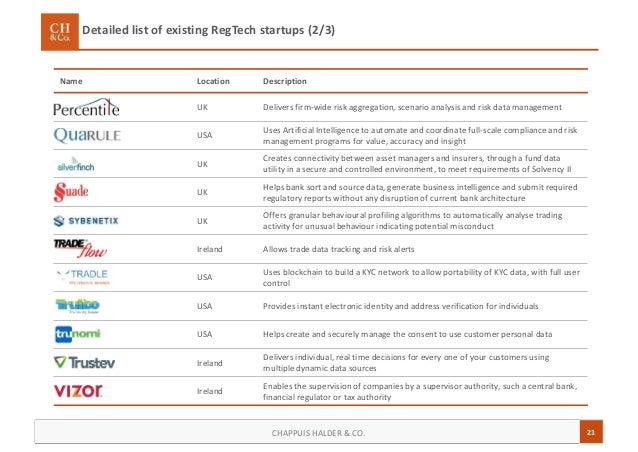 21CHAPPUIS HALDER & CO. Detailed list of existing RegTech startups (2/3) Name Location Description UK Delivers firm-wide r...