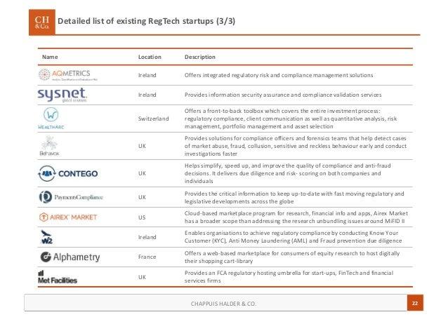 22CHAPPUIS HALDER & CO. Detailed list of existing RegTech startups (3/3) Name Location Description Ireland Offers integrat...