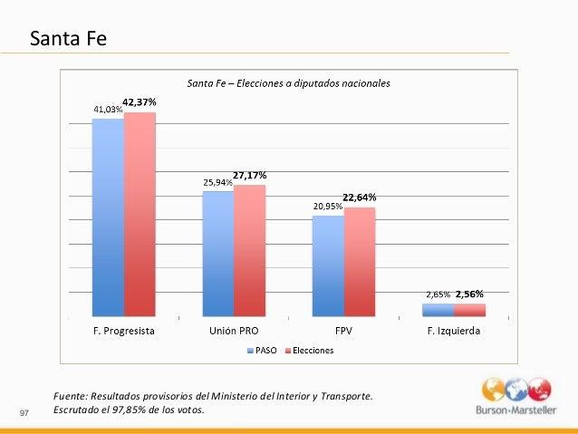 Analisis de resultados elecciones legislativas 2013 for Ministerio del interior elecciones