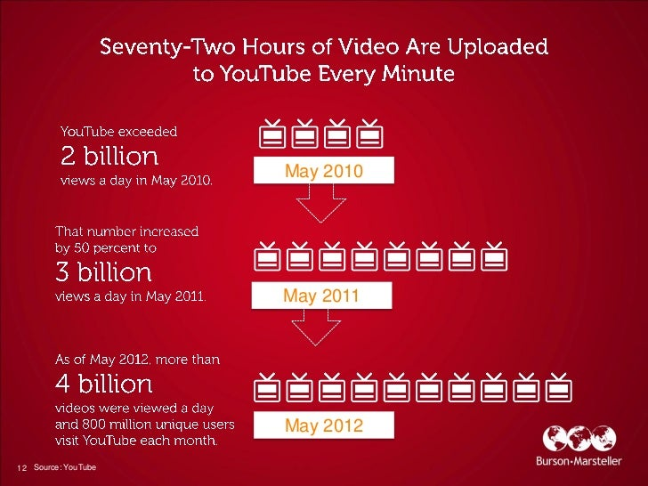 May 2010                     May 2011                     May 201212 Source: YouTube