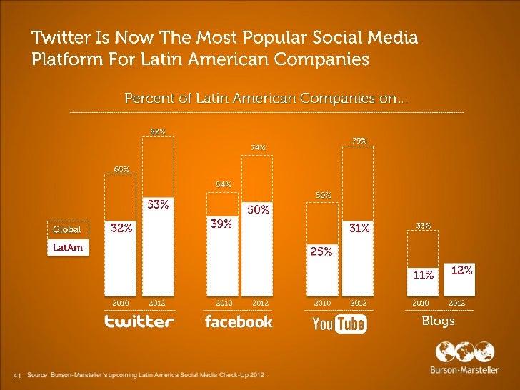 41 Source: Burson-Marsteller's upcoming Latin America Social Media Check-Up 2012