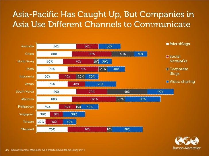 45 Source: Burson-Marsteller Asia-Pacific Social Media Study 2011