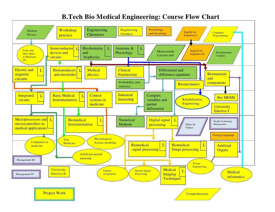 Complex Flow Charts Erkalnathandedecker