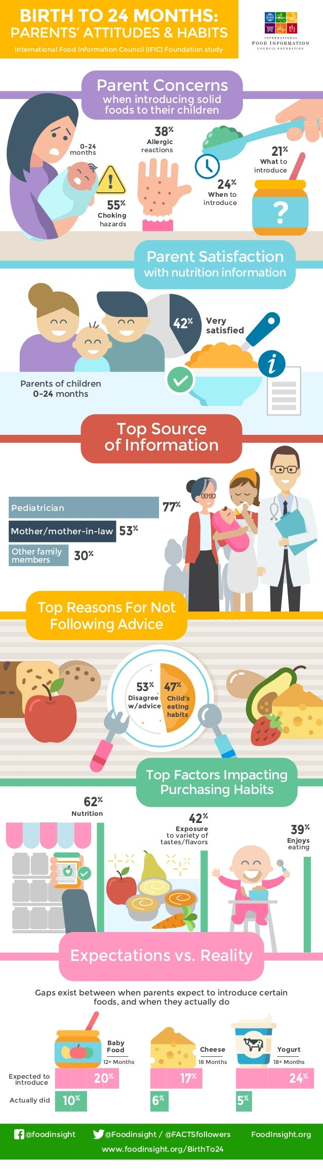 Exposure to variety of tastes/flavors 42% Enjoys eating 39% Nutrition 62% 53% 47% 30% 53% Pediatrician Mother/mother-in-law...