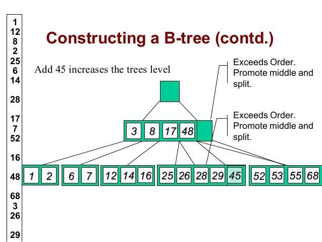 Binary Search Tree Representation