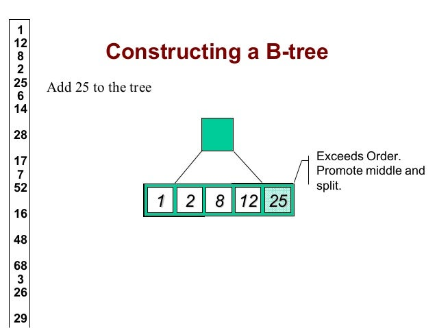 Data Structures Related Interview Questions
