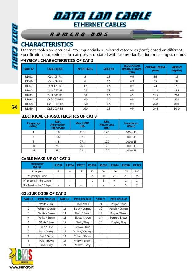 BMS catalogue