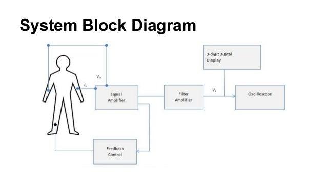 ekg project oral presentation rh slideshare net ecg block diagram with explanation pdf ecg block diagram with explanation