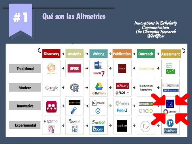 Altmetrics y bibliotecarios (Bibliosalud) Slide 3