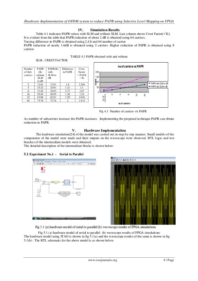 hardware implementation of ofdm system to reduce papr