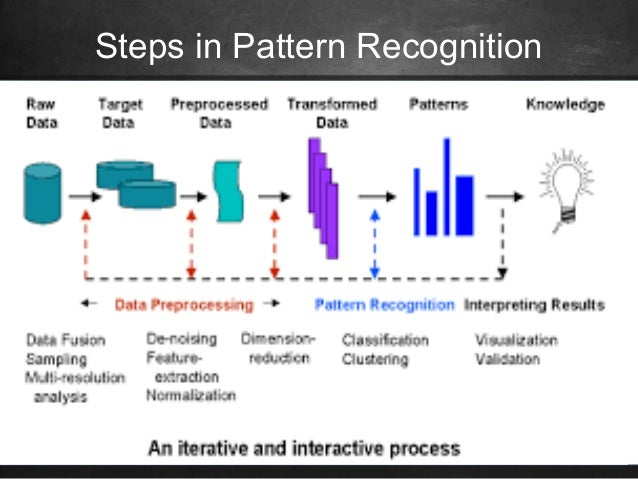 Pattern Recognition and its Applications