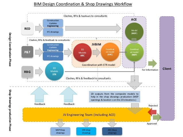 Combined bim design coordination workflow r01 ifc drawings construction updates engineering 3d models arc coordinat ed model arc pt rbg ccuart Choice Image