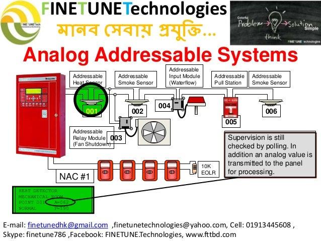 fire detection systemClass a Fire Alarm Wiring