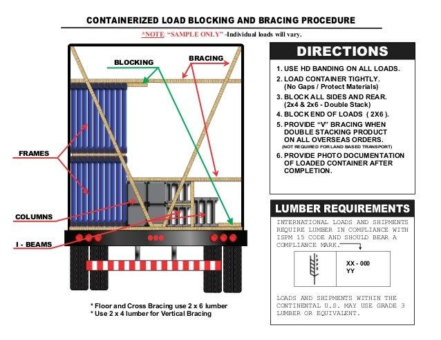 Container_Loading_Procedure_(EXCEL).PDF Slide 2