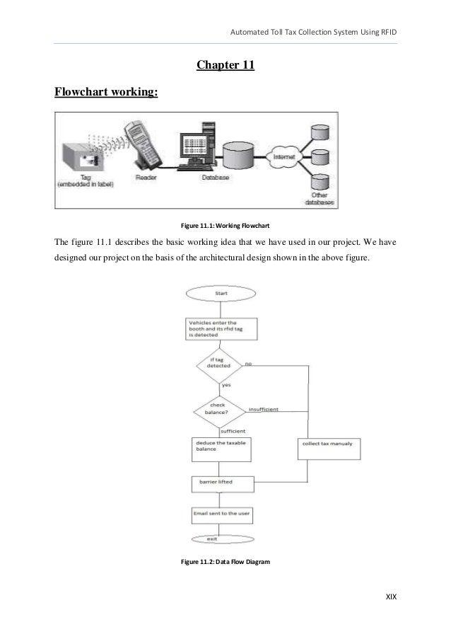 Data Flow Diagram For Toll Plaza Management System