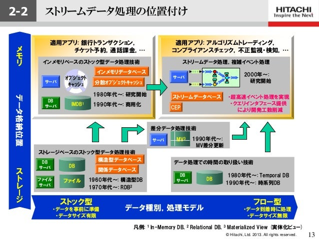 © Hitachi, Ltd. 2013. All rights reserved.2-2データ種別,処理モデルストック型・データを事前に準備・データサイズ有限データ格納位置DBDBサーバフロー型・データ到着時に処理・データサイズ無限メモリスト...