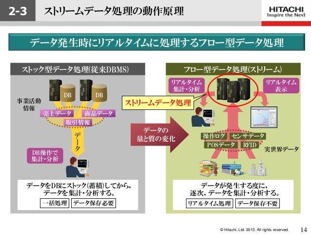 © Hitachi, Ltd. 2013. All rights reserved.2-3取引情報商品データ売上データ事業活動情報DB操作で集計・分析ストック型データ処理(従来DBMS)データDB DBデータをDBにストック(蓄積)してから,デ...