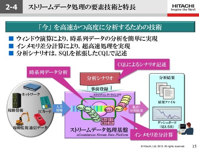 © Hitachi, Ltd. 2013. All rights reserved.事前登録稼動情報通信データICカード稼動監視ネットワーク入力情報集計・分析結果分析シナリオ 分析結果ダッシュボード(見える化)結果ファイルuCosminexus...