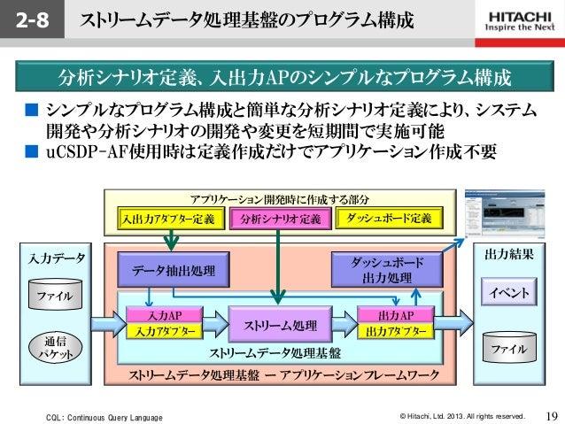 © Hitachi, Ltd. 2013. All rights reserved.ストリームデータ処理基盤通信パケットファイルストリームデータ処理基盤 ー アプリケーションフレームワーク入出力アダプター定義 分析シナリオ定義 ダッシュボー...