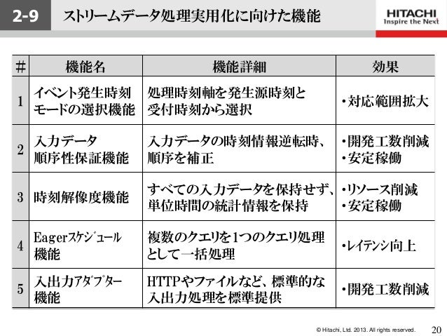 © Hitachi, Ltd. 2013. All rights reserved.2-9 ストリームデータ処理実用化に向けた機能# 機能名 機能詳細 効果1イベント発生時刻モードの選択機能処理時刻軸を発生源時刻と受付時刻から選択・対応範囲拡大...