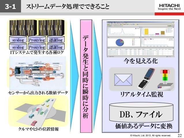 © Hitachi, Ltd. 2013. All rights reserved.syslog Proxylog 認証logsyslog Proxylog 認証logITシステムで発生する各種ログセンサーから出力される数値データクルマやヒトの...
