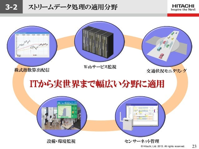 © Hitachi, Ltd. 2013. All rights reserved.設備・環境監視交通状況モニタリングWebサービス監視株式指数算出配信ITから実世界まで幅広い分野に適用3-2 ストリームデータ処理の適用分野センサーネット管理23