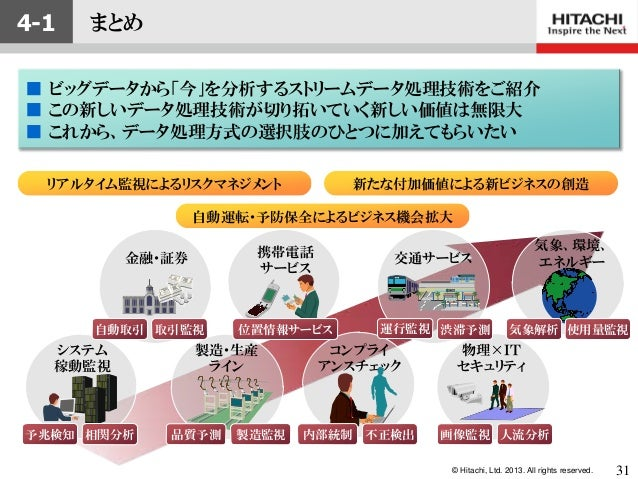 © Hitachi, Ltd. 2013. All rights reserved.製造・生産ライン品質予測 製造監視リアルタイム監視によるリスクマネジメントシステム稼動監視相関分析予兆検知気象、環境、エネルギー物理×ITセキュリティ人流分析画...