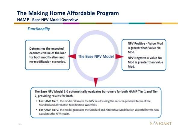 Home Affordable Modification Program Autos Post