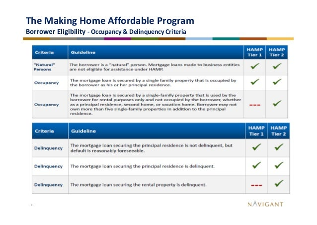 Making Home Affordable Hamp Tier 2 Home Review