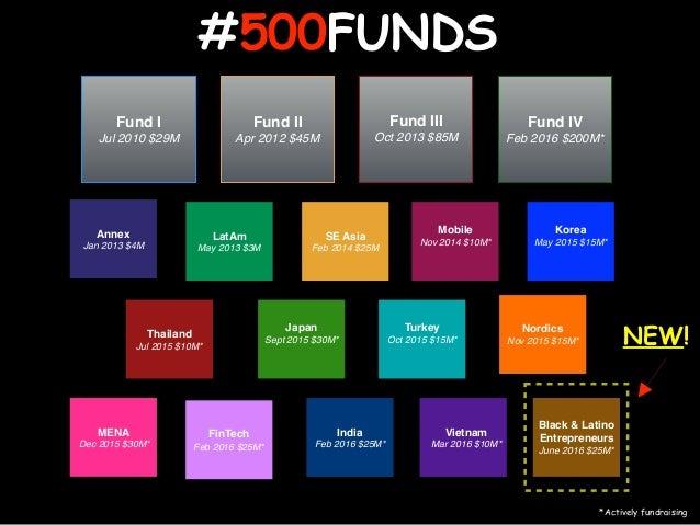 #500FUNDS Fund I Jul 2010 $29M Fund II Apr 2012 $45M Fund III Oct 2013 $85M Fund IV Feb 2016 $200M* LatAm May 2013 $3M SE ...
