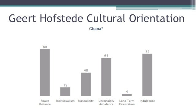 """geert hofstede long term orientation Long-term versus short terms orientation cultural dimension deals with time horizon differences between societies it has been noted that """"long-term orientation societies focus on the future, which means that they follow cultural trends towards delaying immediate gratification therefore, they are money-saving societies"""" (velo, 2012, p38."""