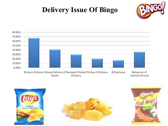 uncle chips swot analysis The main objective of the survey is to find out and to analyze the comparison  between uncle chips & lays the data used for the analysis is.
