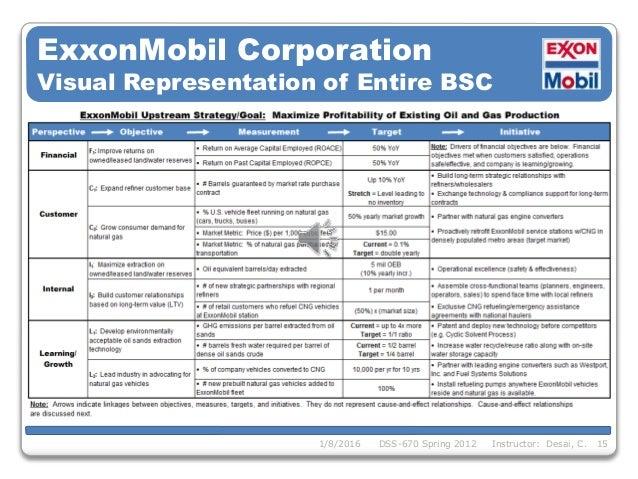 Mobil Gas Card >> Balanced_Scorecard_Project V Final